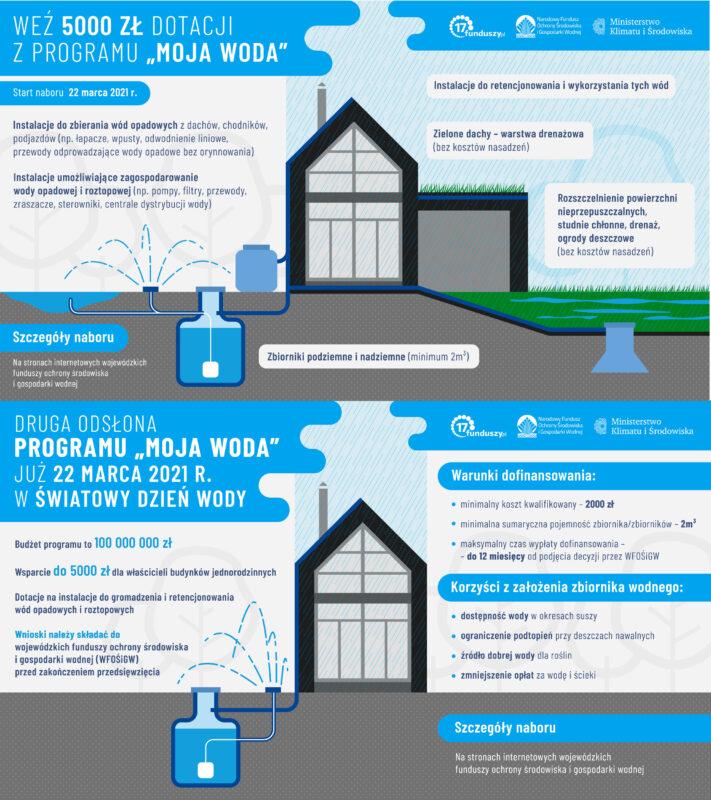 Infografika dotycząca programu Moja Woda